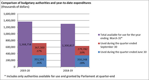 comparison of budgetary authorities available for the full fiscal year and budgetary expenditures