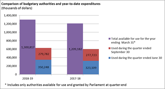 Comparison of budgetary authorities and year-to-date expenditures