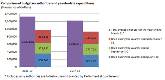 Comparison of budgetary authorities and year-to-date expenditures (thousands of dollars)