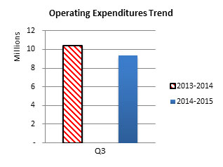 Operating Expenditures Trend