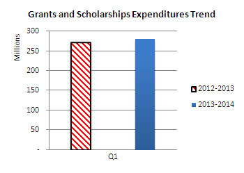 Grants and Scholarships Expenditures Trend