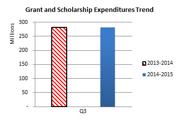 Grant and Scholarship Expenditures