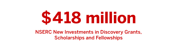$418 MILLION NSERC New Investments in Discovery Grants, Scholarships and Fellowships