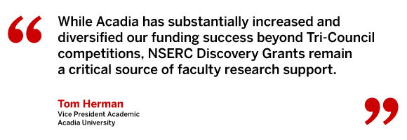 While Acadia has substantially increased and diversified our funding success beyond Tri-Council competitions, NSERC Discovery Grants remain a critical source of faculty research support. Tom Herman, Vice President Academic, Acadia University