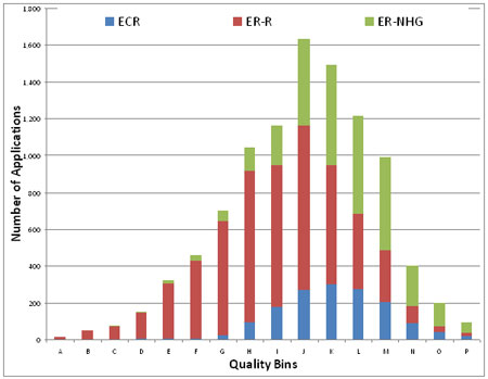 Figure 1. Distribution of applications by Quality Bin for each applicant category